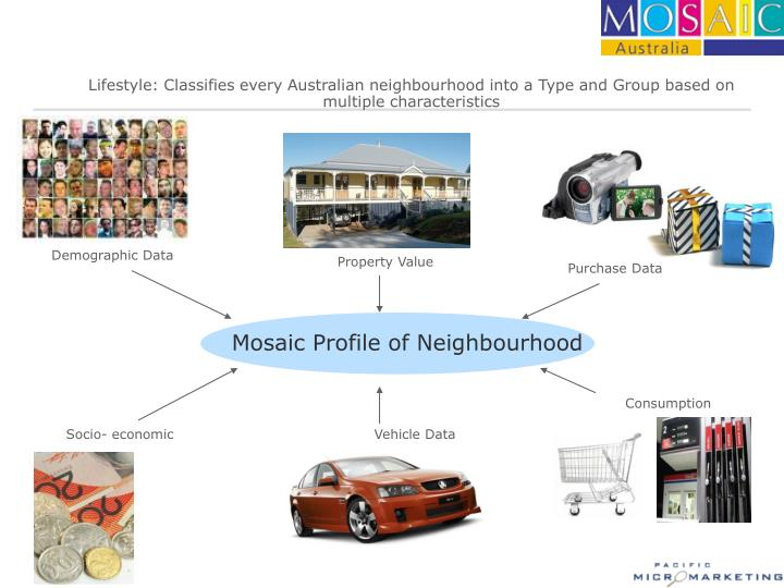 Lifestyle: Classifies every Australian neighbourhood into a Type and Group based on multiple characteristics