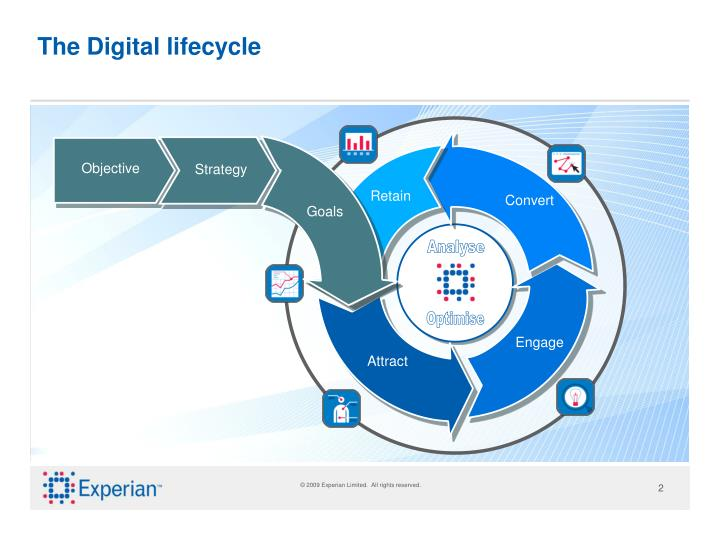The digital lifecycle