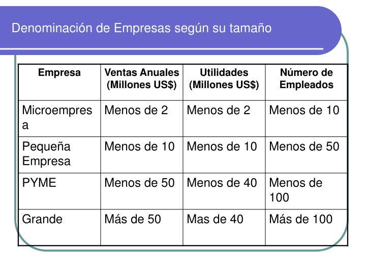Denominación de Empresas según su tamaño