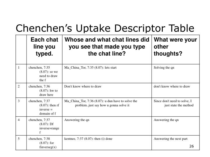 Chenchen's Uptake Descriptor Table