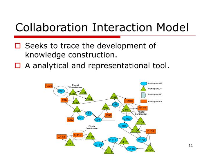Collaboration Interaction Model