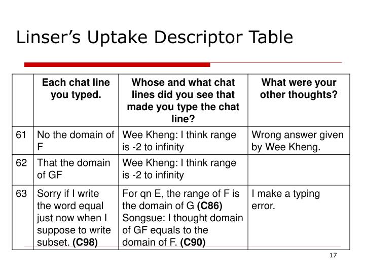 Linser's Uptake Descriptor Table