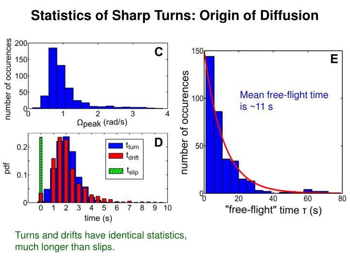 Statistics of Sharp Turns: Origin of Diffusion