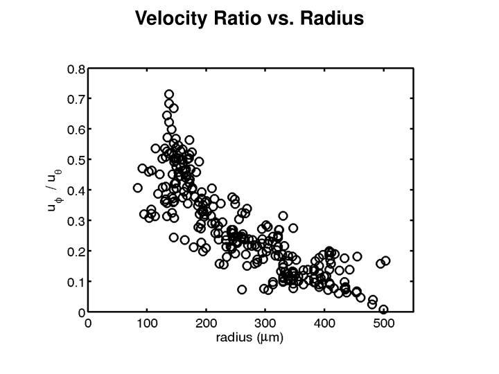 Velocity Ratio vs. Radius