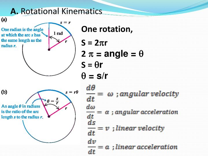 A rotational kinematics