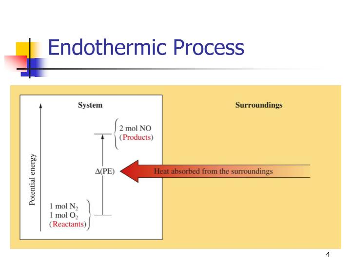 Endothermic Process