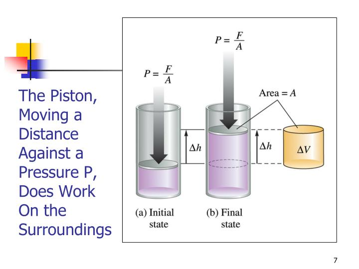 The Piston, Moving a Distance Against a Pressure P, Does Work On the Surroundings