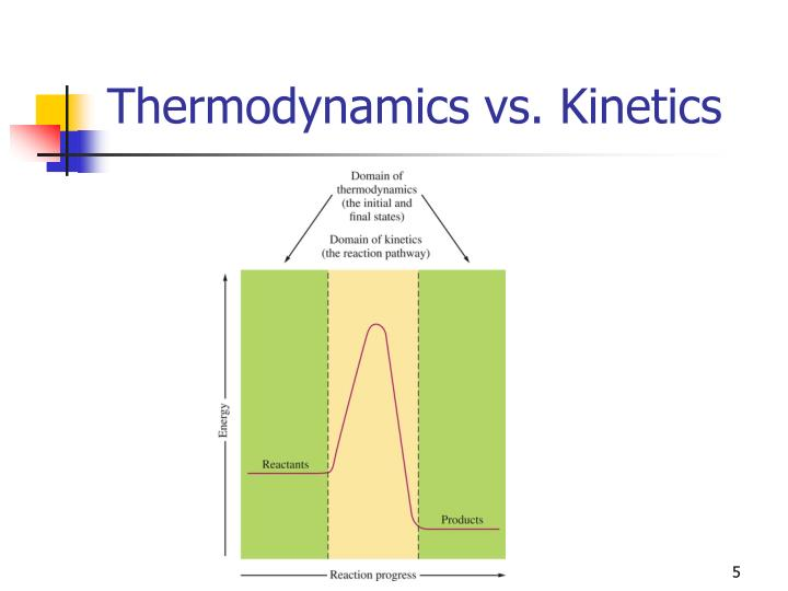 Thermodynamics vs. Kinetics