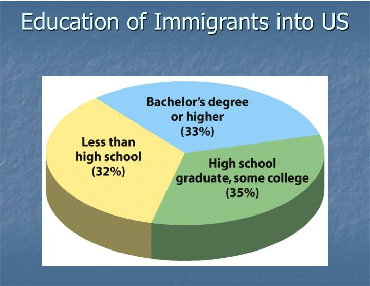 Education of Immigrants into US