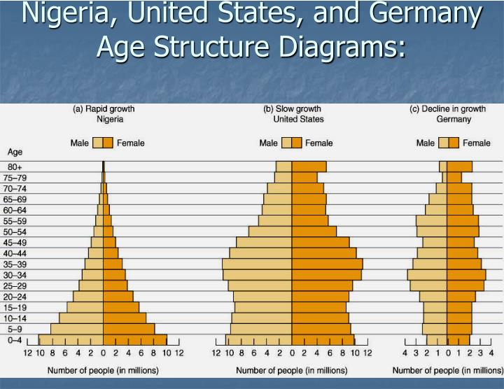 Nigeria, United States, and Germany Age Structure Diagrams: