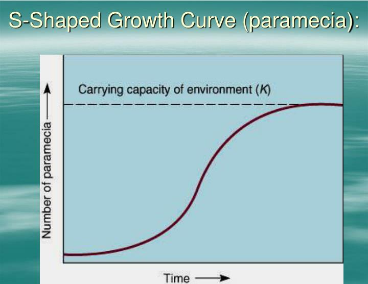 S-Shaped Growth Curve (paramecia):