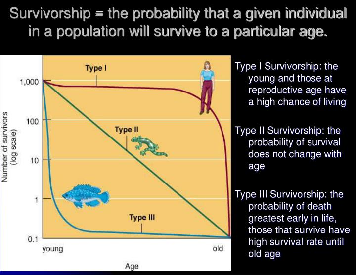 Survivorship = the probability that a given individual in a population will survive to a particular age.