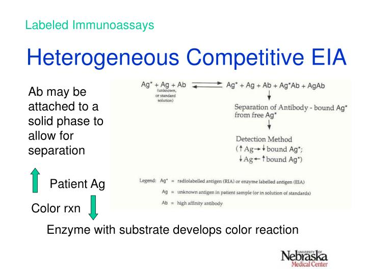 Heterogeneous competitive eia