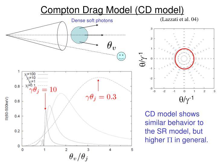 Compton Drag Model (CD model)