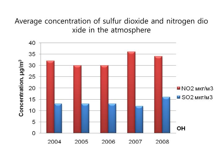 Average concentration of sulfur dioxide and nitrogen dioxide in the atmosphere