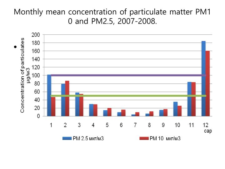 Monthly mean concentration of particulate matter PM10 and PM2.5, 2007-2008.