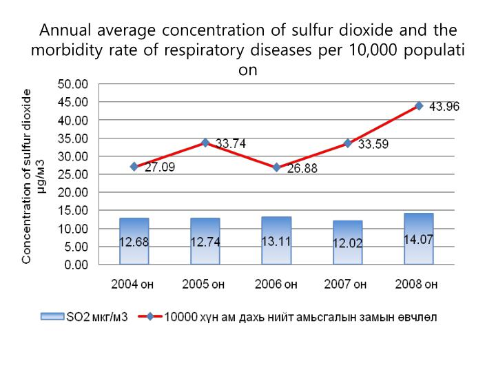 Annual average concentration of sulfur dioxide and the morbidity rate of respiratory diseases per 10,000 population