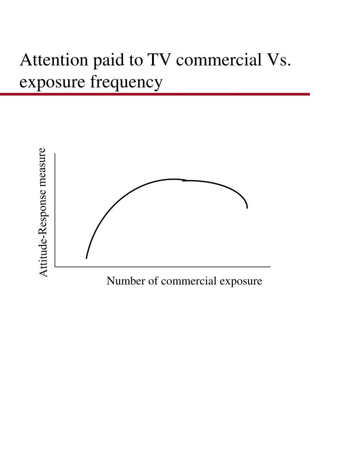 Attention paid to TV commercial Vs. exposure frequency