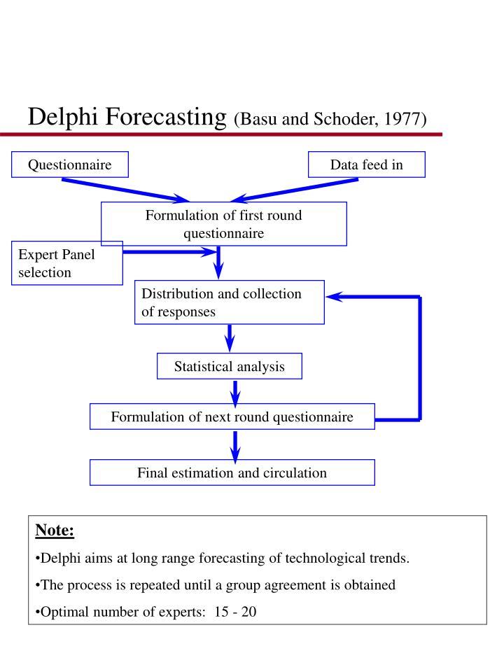 Delphi Forecasting