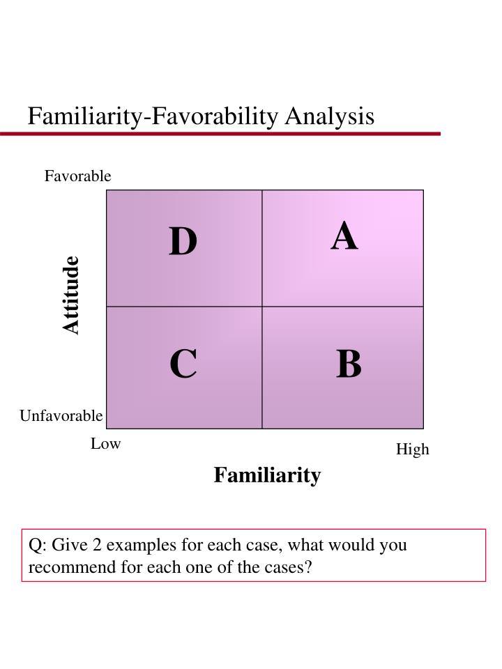 Familiarity-Favorability Analysis