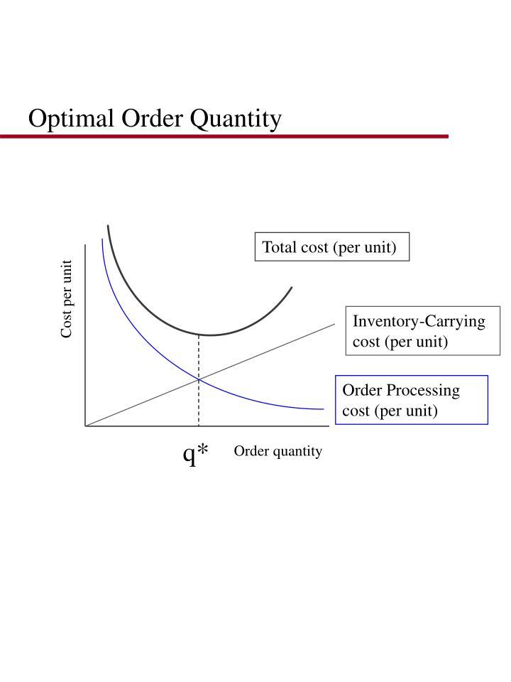 Optimal Order Quantity