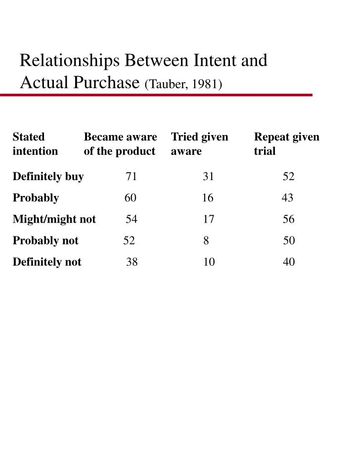 Relationships Between Intent and Actual Purchase