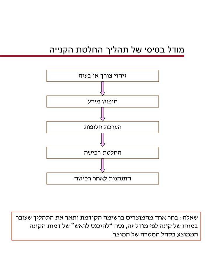 מודל בסיסי של תהליך החלטת הקנייה