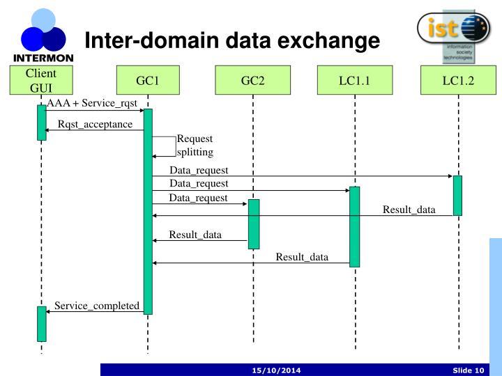 Inter-domain data exchange