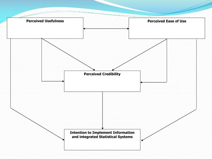 Figure 2: Model of perceived usefulness, perceived ease of use, perceived credibility, and intention to use ICT systems