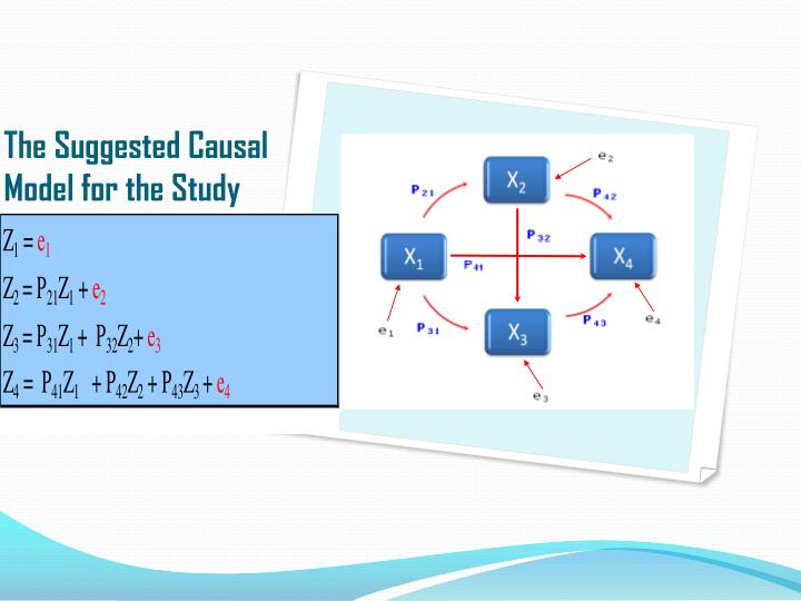 The Suggested Causal Model for the Study