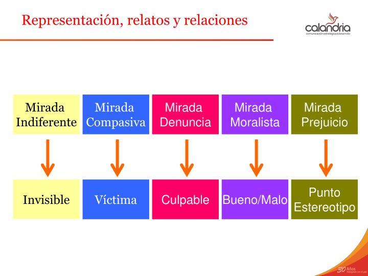 Representación, relatos y relaciones