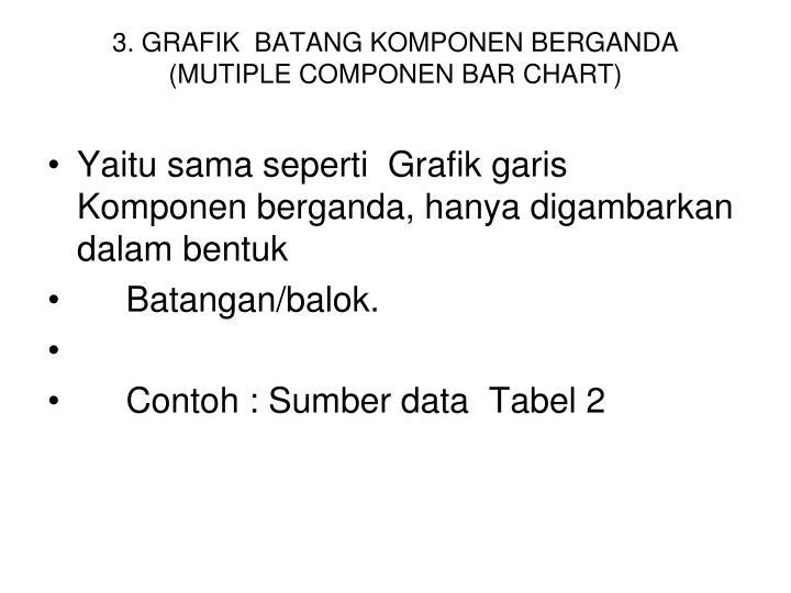 3. GRAFIK  BATANG KOMPONEN BERGANDA (MUTIPLE COMPONEN BAR CHART)