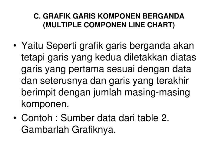 C. GRAFIK GARIS KOMPONEN BERGANDA