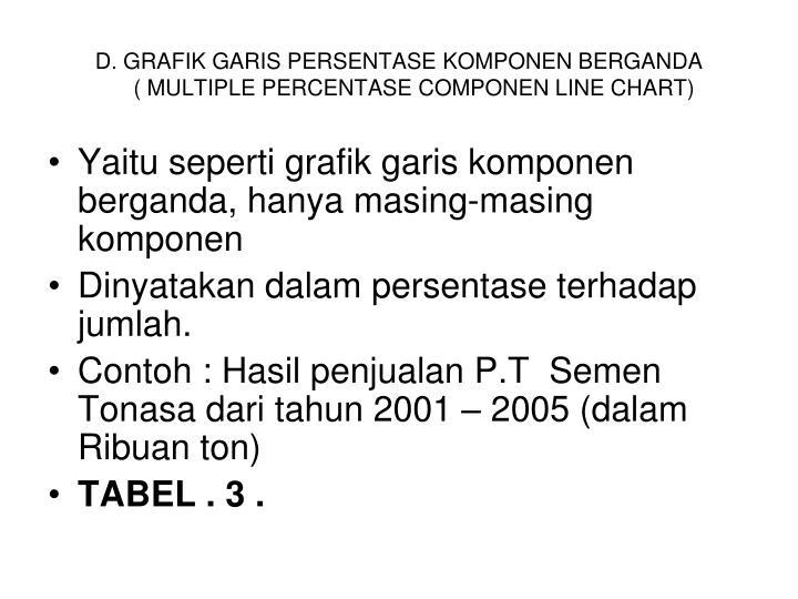D. GRAFIK GARIS PERSENTASE KOMPONEN BERGANDA