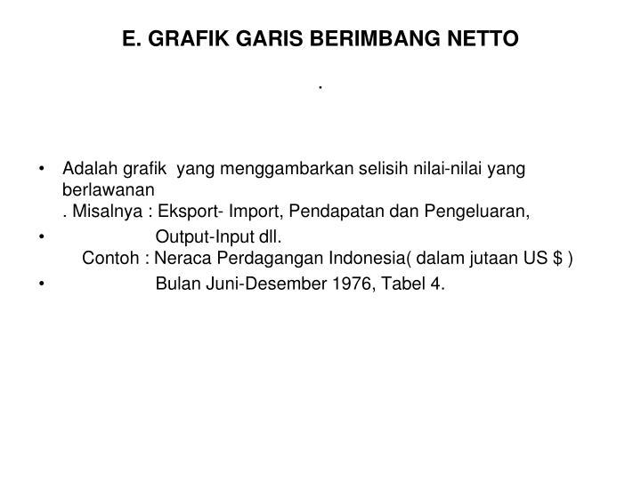 E. GRAFIK GARIS BERIMBANG NETTO