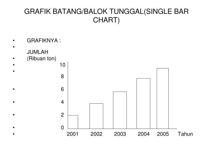 GRAFIK BATANG/BALOK TUNGGAL(SINGLE BAR CHART)
