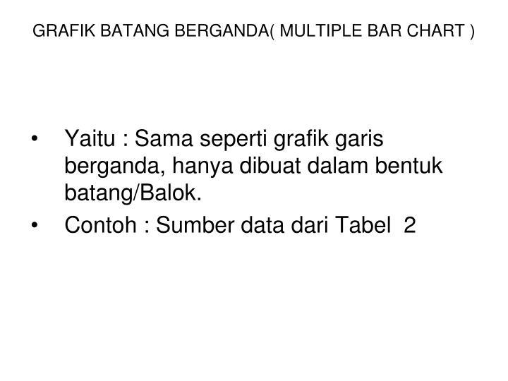 GRAFIK BATANG BERGANDA( MULTIPLE BAR CHART )