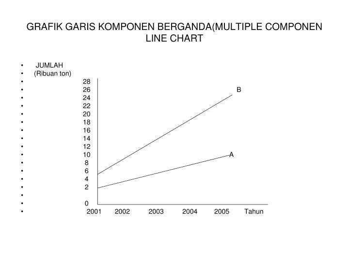 GRAFIK GARIS KOMPONEN BERGANDA(MULTIPLE COMPONEN LINE CHART