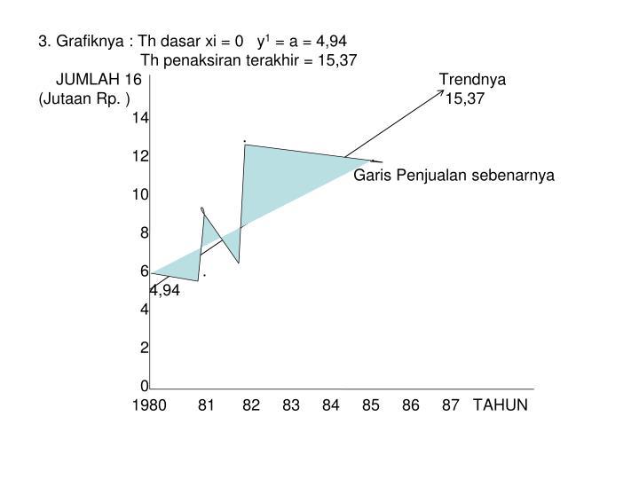 3. Grafiknya : Th dasar xi = 0   y