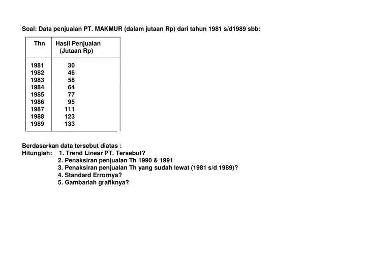 Soal: Data penjualan PT. MAKMUR (dalam jutaan Rp) dari tahun 1981 s/d1989 sbb: