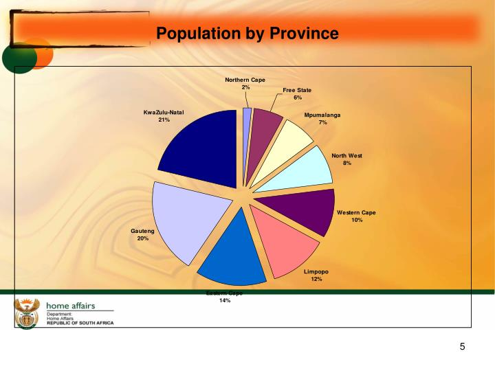 Population by Province