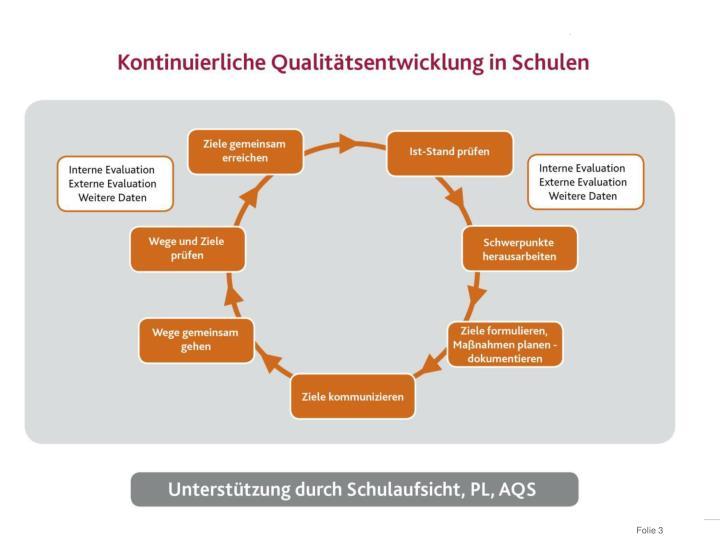 Kontinuierliche Qualitäts-entwicklung in Schulen
