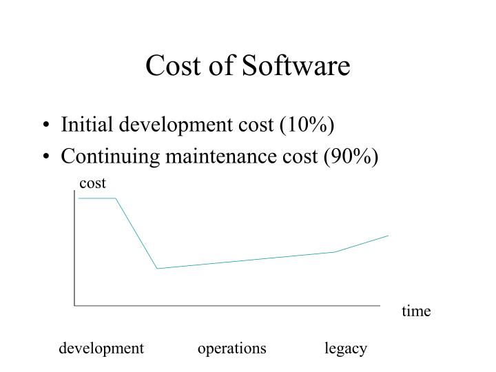 Cost of Software