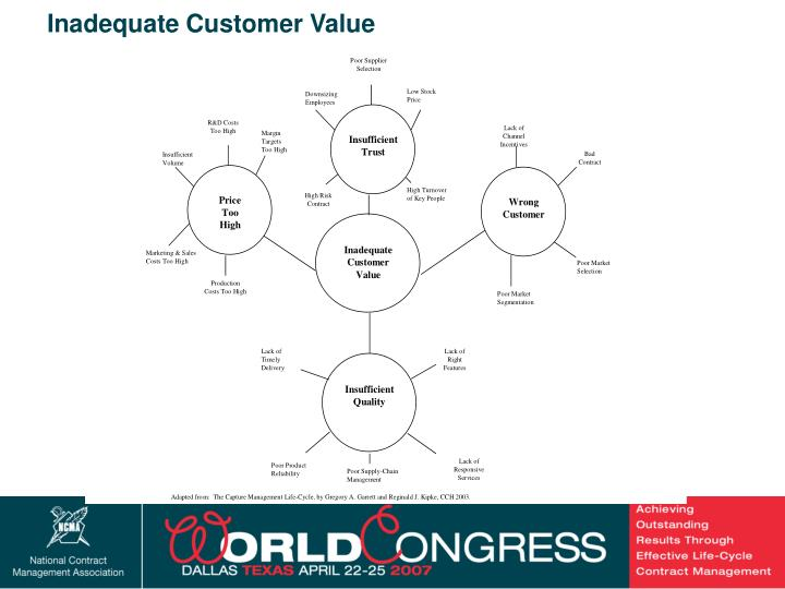 Inadequate Customer Value