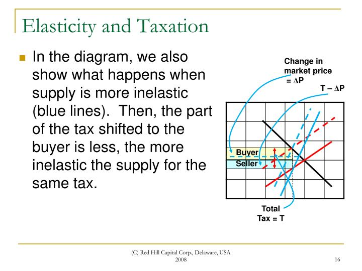 Elasticity and Taxation