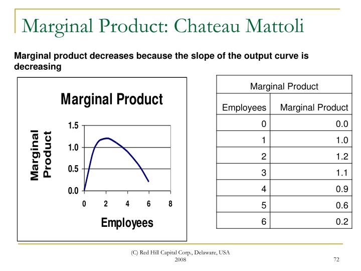 Marginal Product: Chateau Mattoli