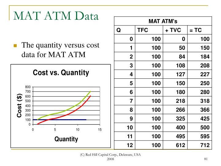 MAT ATM Data