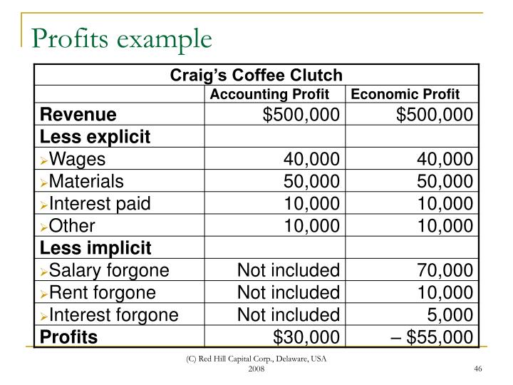 Profits example
