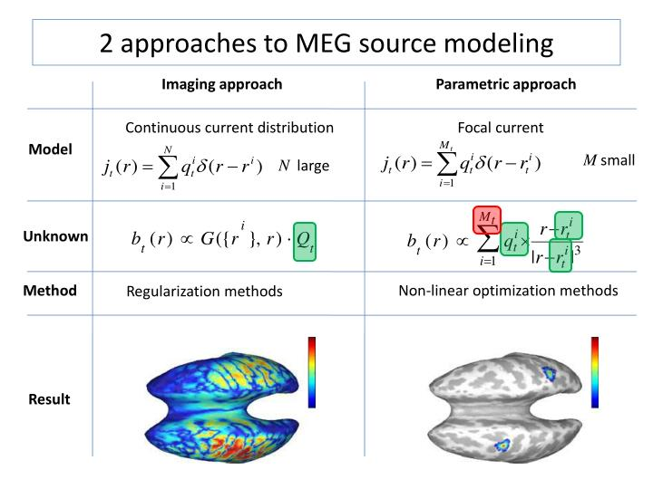 2 approaches to MEG source modeling