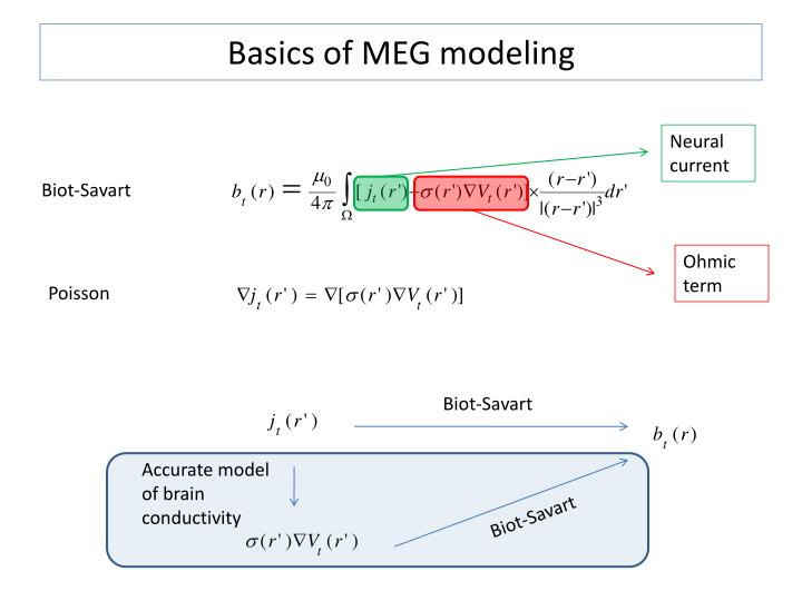 Basics of meg modeling